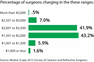 Average National Cost of LASIK